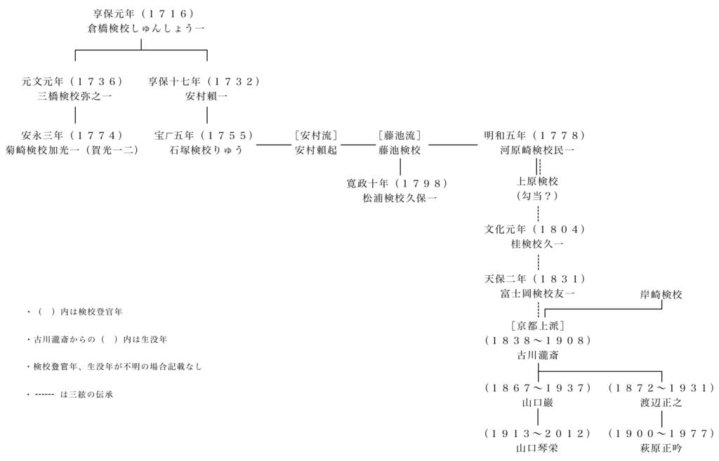図1 箏の系譜
