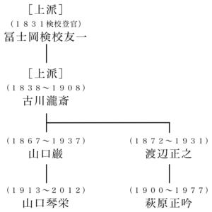 図2 柳川三味線の系譜
