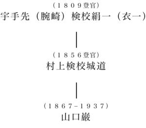 図3 腕崎流胡弓の系譜