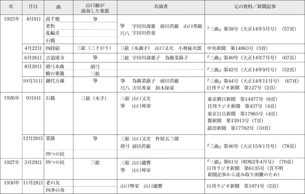 図表1 ラジオ放送における演奏記録