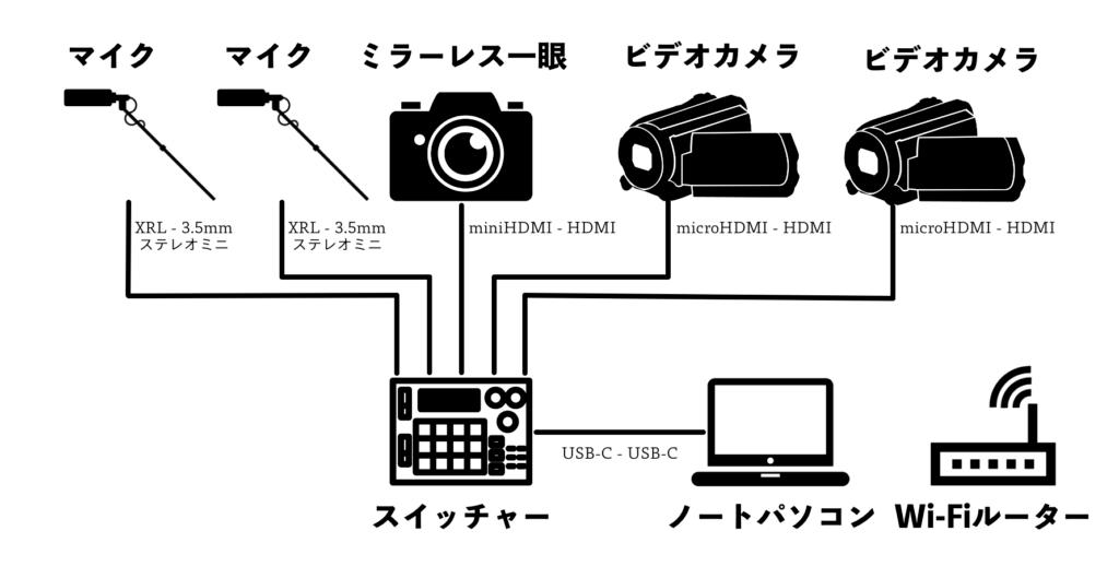 ライブ配信機器構成図