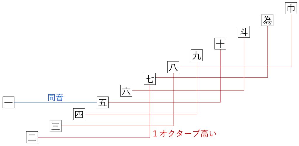 平調子のイメージ図